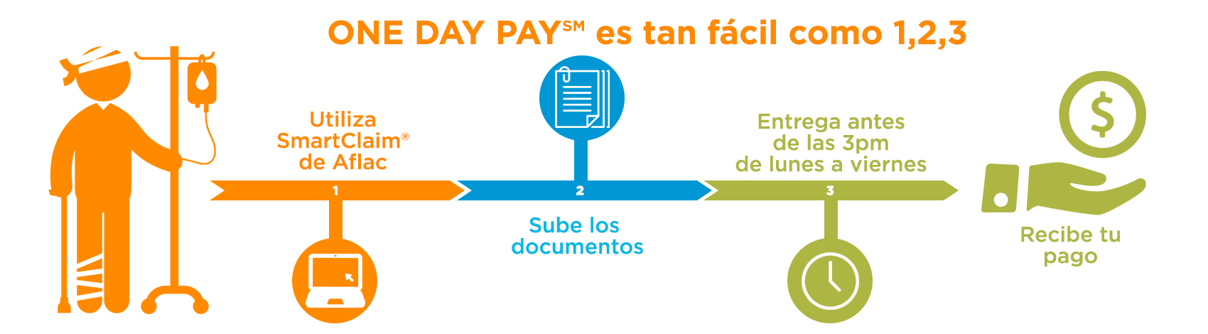 One Day Pay